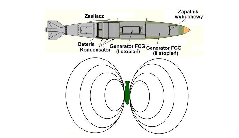 Przekrój bomby GBU-31/Mk 84 z głowicą E na bazie dwustopniowego generatora współosiowego FCG /materiały prasowe