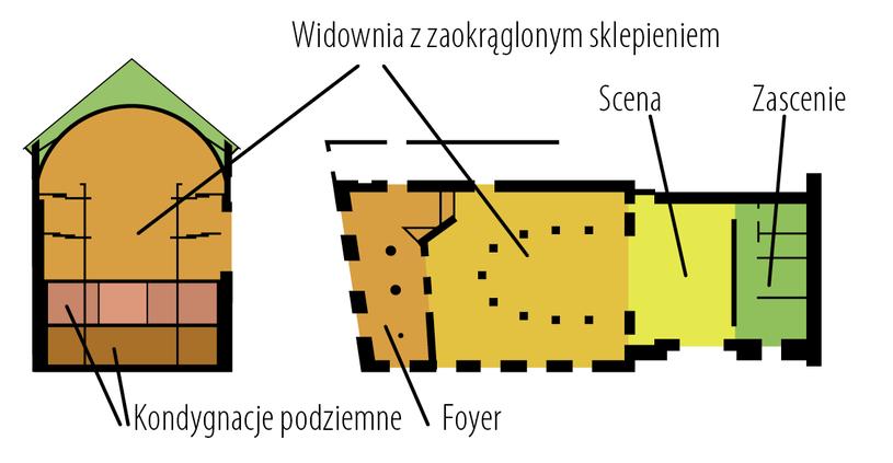 Przekrój budynku Teatru Starego po remoncie. /materiały promocyjne