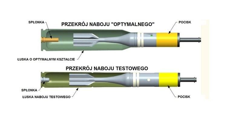 Przekrój pocisków wykorzystywanych i które będą wykorzystywane w systemie EAPS ARDEC. Fot. ARDEC/M.Dura /Defence24