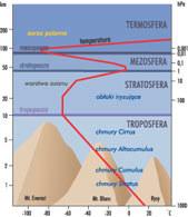 Przekrój przez atmosferę ziemską /Encyklopedia Internautica