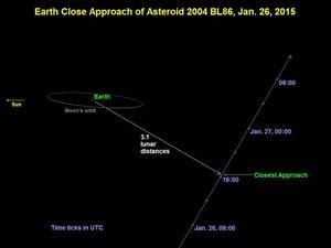 Przelot planetoidy 2004 BL86