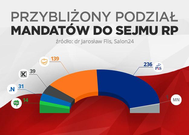 Przybliżony podział mandatów /INTERIA.PL