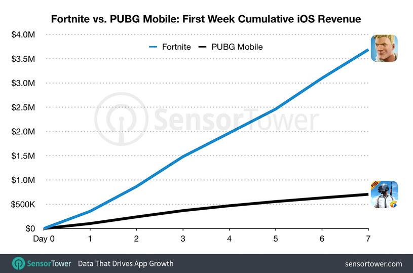 Przychód wygenerowany przez Fortnite'a i PUBG-a w pierwszych dniach monetyzacji na iOS-ie. Źródło: Sensor Tower. /materiały źródłowe