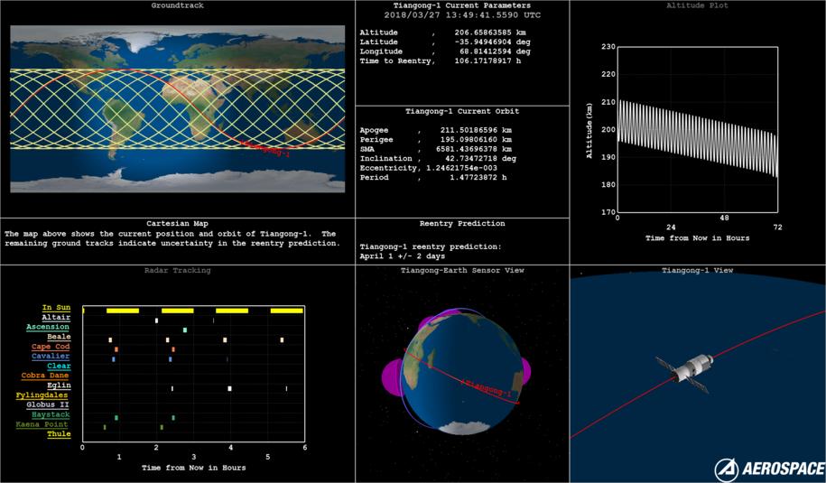 Przygotowany przez Aerospace Corporation zestaw danych na temat aktualnego położenia i prognoz dotyczących Tiangong-1 /Aerospace Corporation /Materiały prasowe