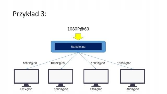 Przykład rozdzielacze SP-500XIZ /materiały prasowe