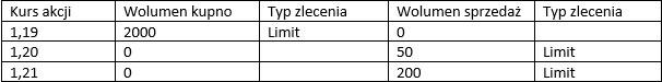 Przykład – zlecenie kupna z limitem ceny /INTERIA.PL