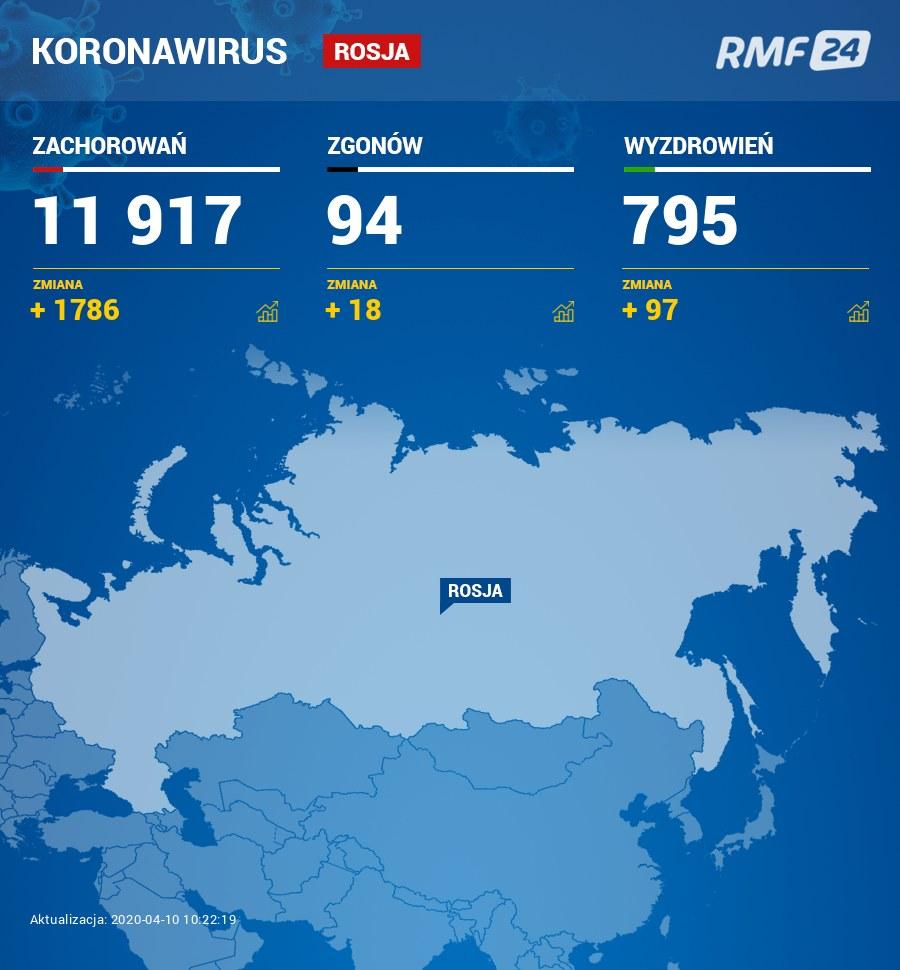 Przypadki koronawirusa w Rosji /RMF FM