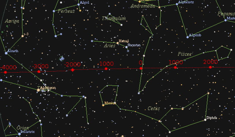 Punkt Barana - zmiany położenia w czasie względem gwiazd. Grafika: Dbachmann /Wikipedia