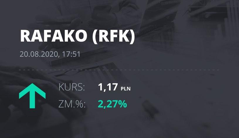 Raciborska Fabryka Kotłów (RFK): notowania akcji z 20 sierpnia 2020 roku