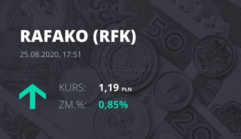 Raciborska Fabryka Kotłów (RFK): notowania akcji z 25 sierpnia 2020 roku