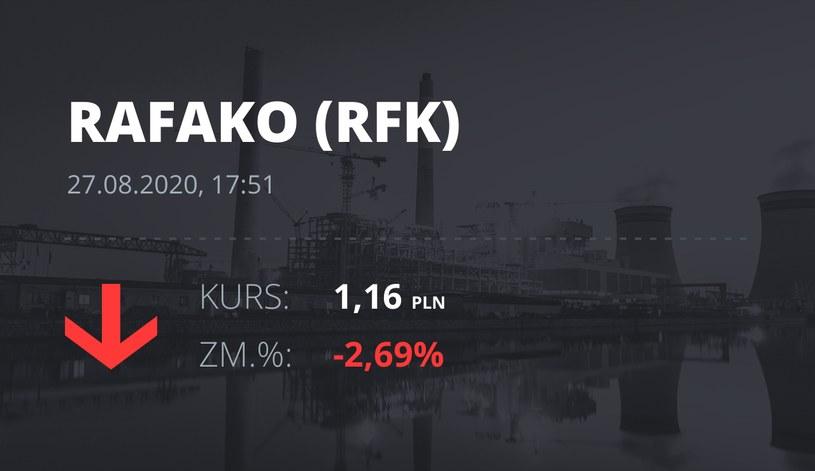 Raciborska Fabryka Kotłów (RFK): notowania akcji z 27 sierpnia 2020 roku