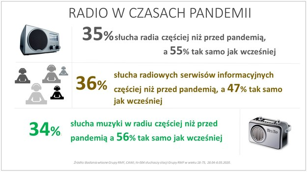 Radio w czasach pandemii /RMF FM