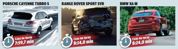 Range Rover - rywale. /Motor