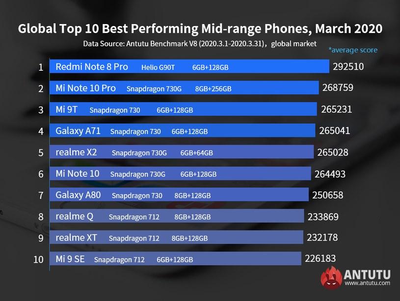 Ranking AnTuTu - smartfony ze średniej półki /materiały prasowe