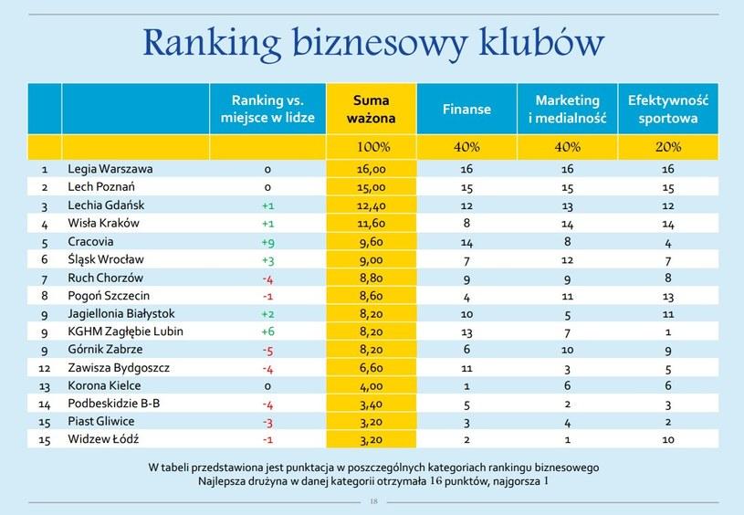 Ranking biznesowy klubów, czyli Legia na czele. Raport Ekstraklasy SA. /INTERIA.PL
