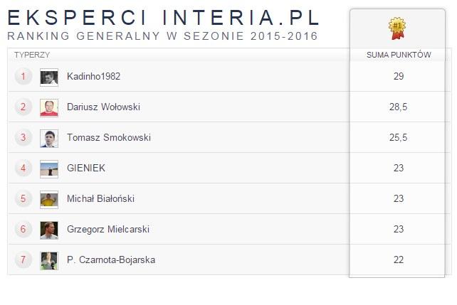 Ranking ekspertów 11na11.pl /INTERIA.PL