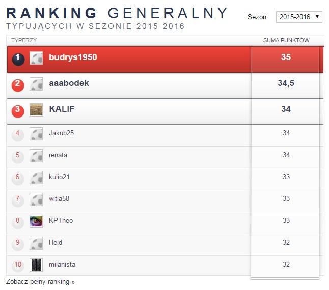 Ranking generalny 11na11.pl /INTERIA.PL