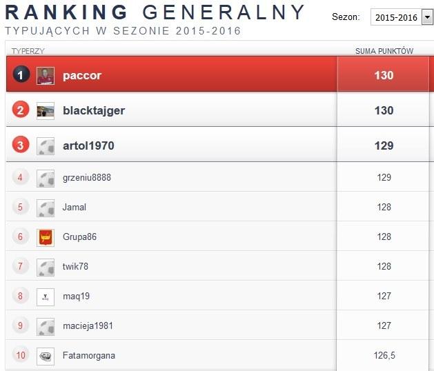 Ranking generalny w sezonie 2015/16 /INTERIA.PL