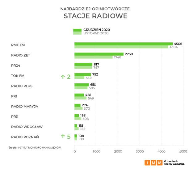 Ranking najbardziej opiniotwórczych stacji radiowych w Polsce /Instytut Monitorowania Mediów /