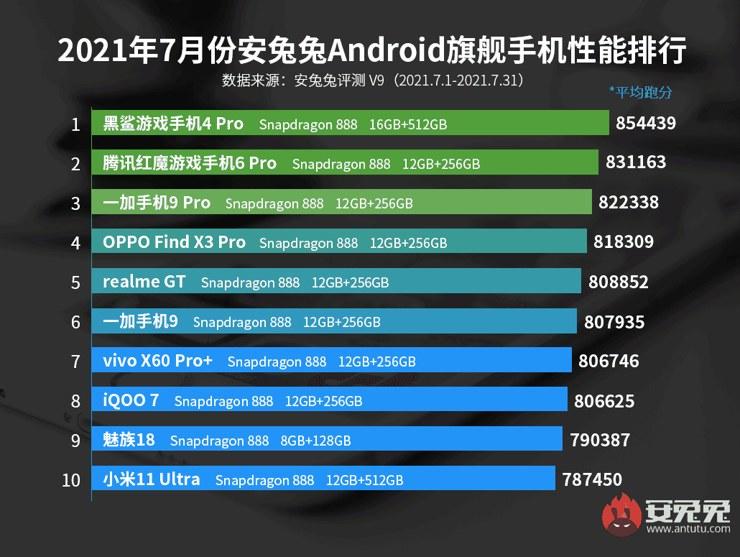Ranking najmocniejszych smartfonów dostępnych w lipcu w Chinach /materiały prasowe