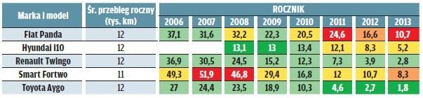 Ranking niezawodności ADAC 2016 /Motor