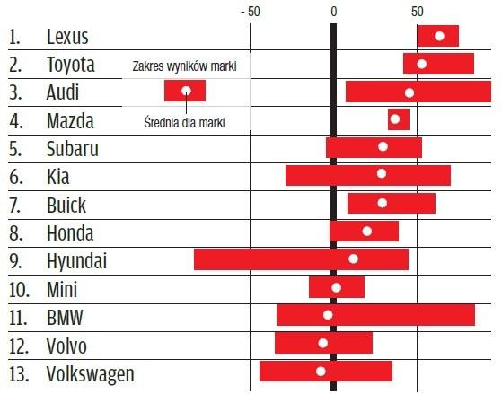 Ranking niezawodności Consumer Reports 2015 /Motor