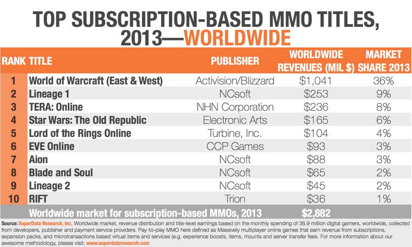 Ranking popularności gier MMO w 2013 roku /materiały prasowe