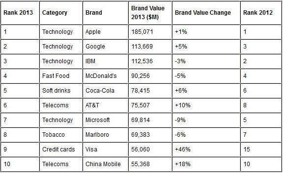 Ranking popularności marek 2013 /materiały prasowe