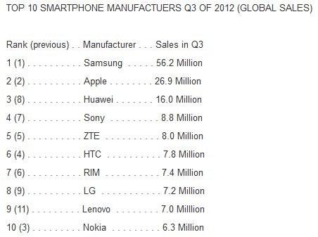 Ranking producentów smartfonów /materiały prasowe