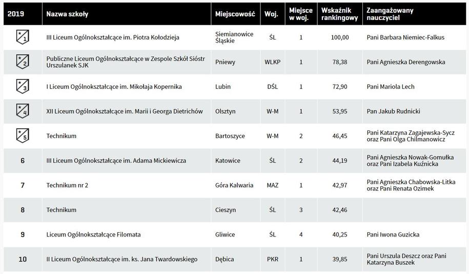 Ranking szkół Zwolnieni z teorii /www.zwolnienizteorii.pl /Zrzut ekranu