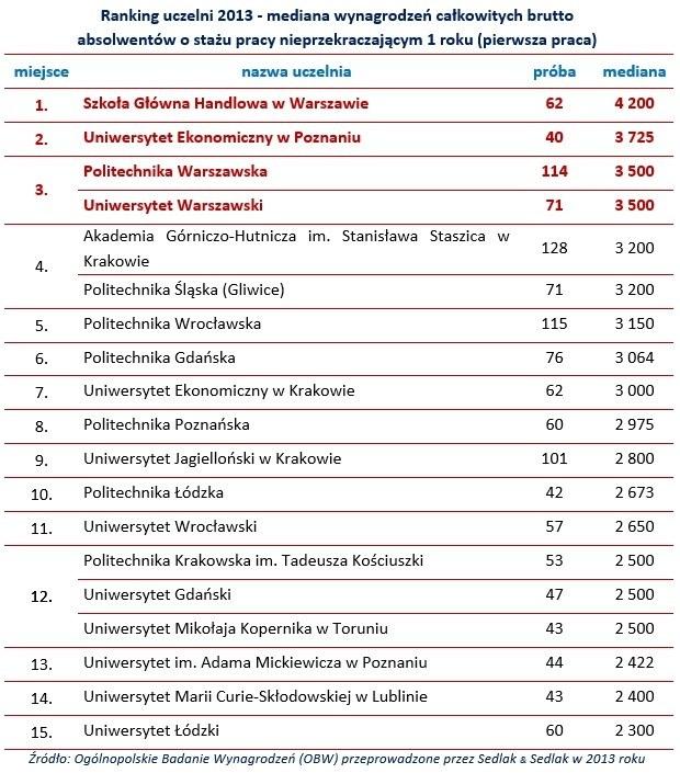 Ranking uczelni 2013 /Sedlak & Sedlak