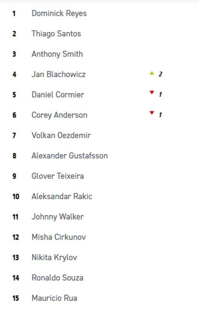 Ranking UFC w kategorii półciężkiej /