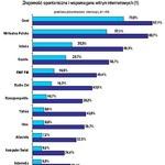 Ranking witryn internetowych