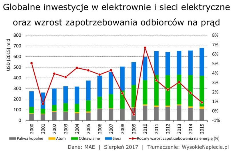 Raport Międzynarodowej Agencji Energii o globalnych inwestycjach w sektor energetyczny / Źródło: WysokieNapięcie.pl /&nbsp