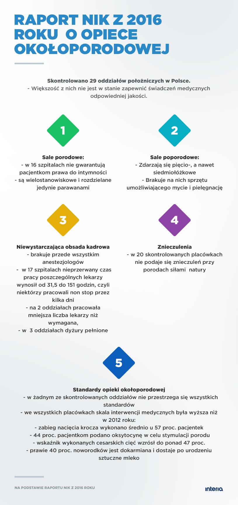 Raport NIK /INTERIA.PL
