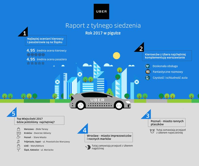 Raport przygotowany przez Ubera /materiały prasowe