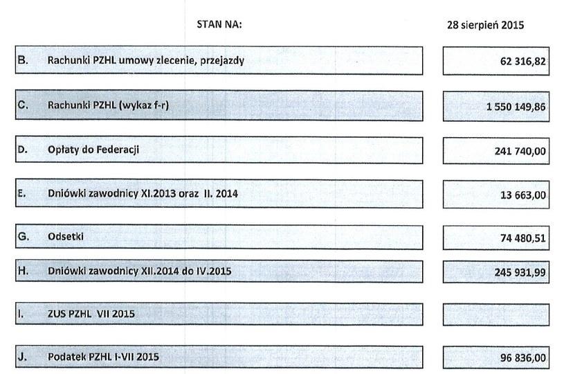 Raport skarbnika PZHL na temat zadłużenia związku, na koniec sierpnia 2015 r. Jak udało się w trzy lata z plus 20 tys. zł wyjść na 5,5 mln długów? /INTERIA.PL