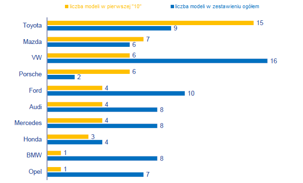 Raport TÜV 2014 /TÜV