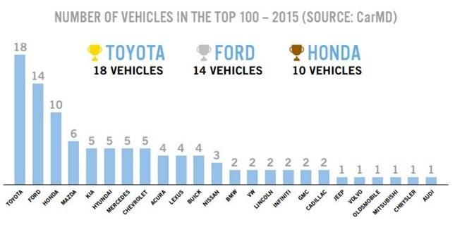 Raport Vehicle Health Index /