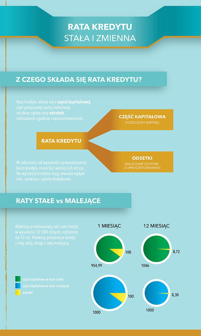 Rata kredytu (infografika) /Barbara Kosakowska /INTERIA.PL