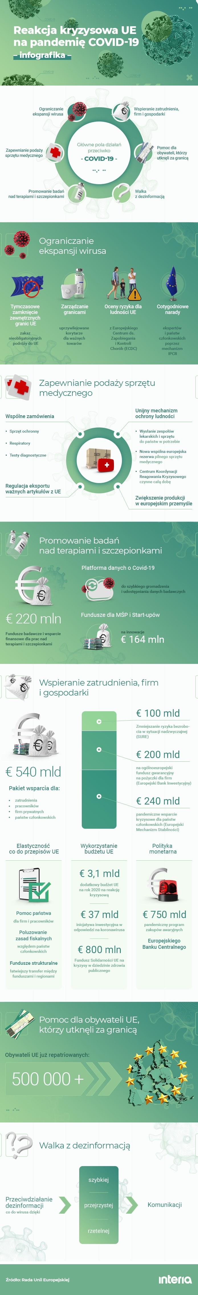 Reakcja Unii Europejskiej na pandemię COVID-19 /INTERIA.PL