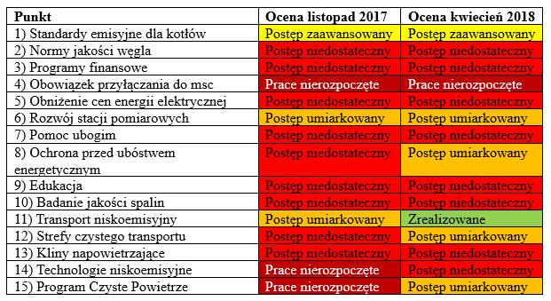 Realizacja polityki antysmogowej /INTERIA.PL