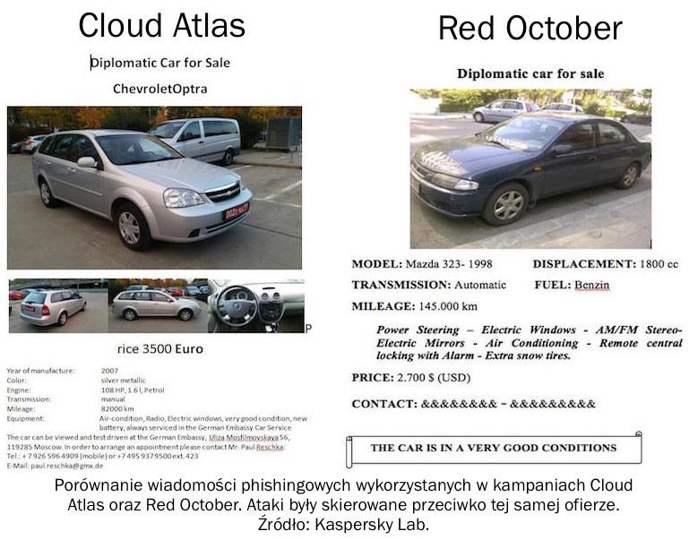 Red October próbował atakować, zachęcając także do zakupu samochodów, którymi podróżowali dyplomaci. /materiały prasowe