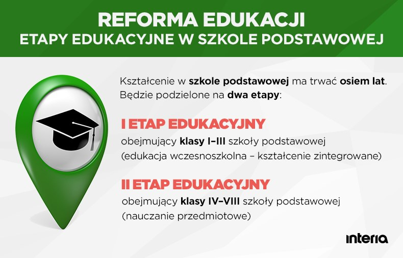 Reforma edukacji: Etapy edukacyjne w szkole podstawowej /INTERIA.PL