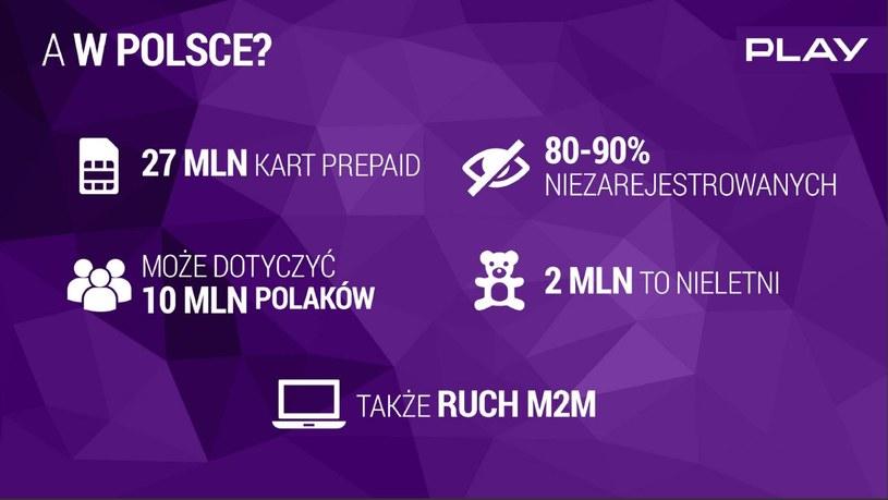 Rejestracja kart SIM w Polsce - dane udostępnione przez sieć komórkową Play /materiały prasowe