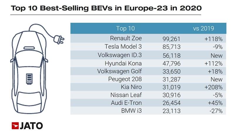 Rejestracje samochodów bateryjnych w 2020 roku w Europie /