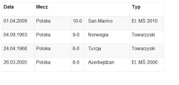 Rekordowe zwycięstwa reprezentacji Polski /INTERIA.PL