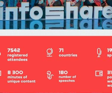 Rekordowy Infoshare. Onlinowa konferencja przyciągnęła tysiące uczestników