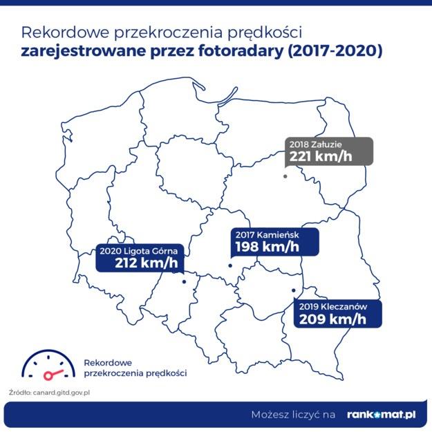 Rekordy przekroczenia prędkości /Rankomat  /