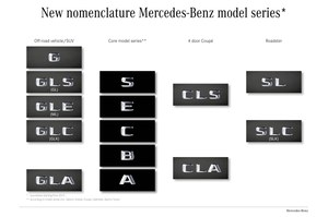 Rewolucja w Mercedesie. Nowe nazewnictwo modeli!